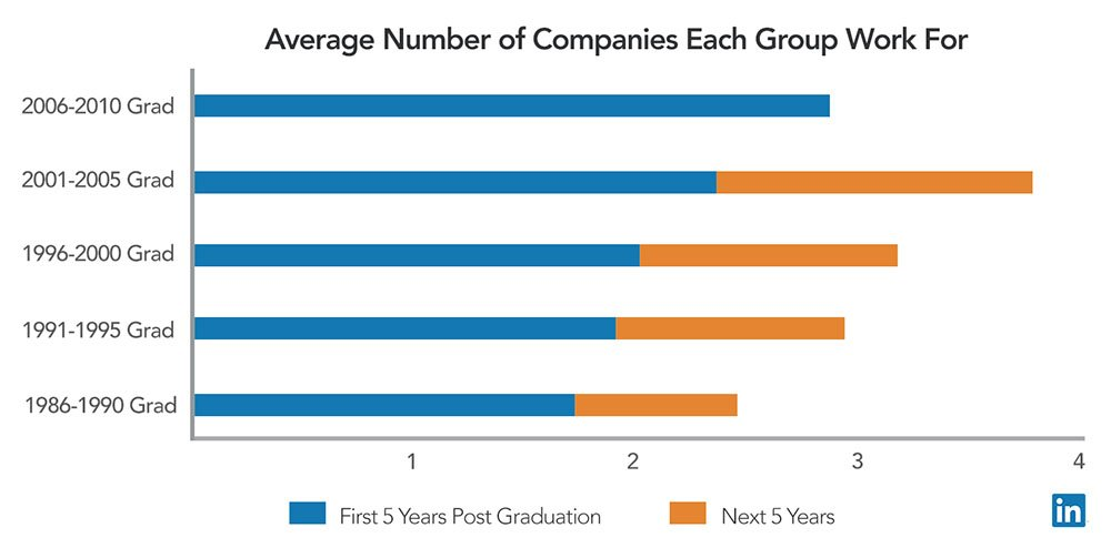 LinkedIn: Average Number of Companies in Millennial Generation